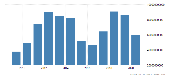 iraq merchandise exports by the reporting economy us dollar wb data