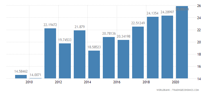iraq merchandise exports to developing economies in south asia percent of total merchandise exports wb data