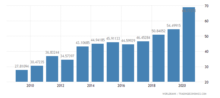 iraq merchandise exports to developing economies outside region percent of total merchandise exports wb data