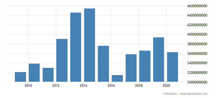 iraq merchandise imports by the reporting economy us dollar wb data