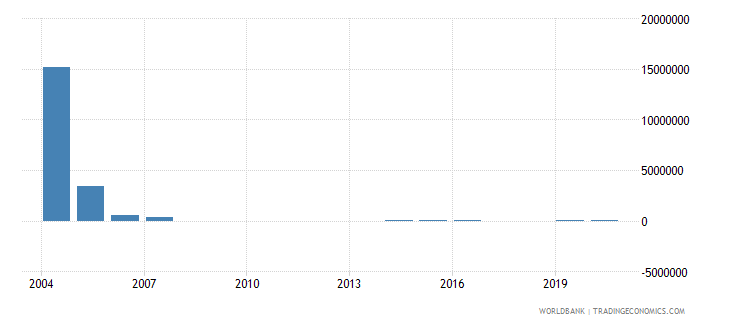 iraq net bilateral aid flows from dac donors portugal us dollar wb data