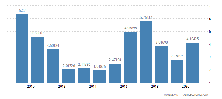 iraq net oda received percent of imports of goods and services wb data