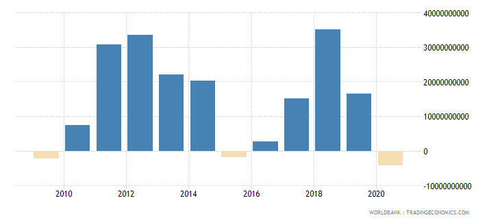 iraq net trade in goods and services bop us dollar wb data