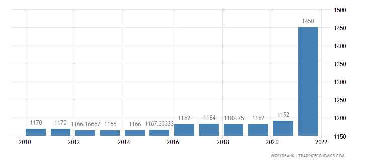 iraq official exchange rate lcu per us dollar period average wb data