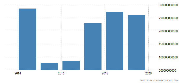 iraq other taxes current lcu wb data