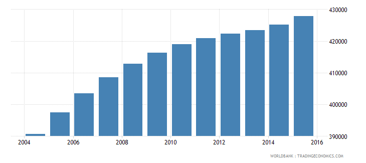 iraq population age 7 male wb data