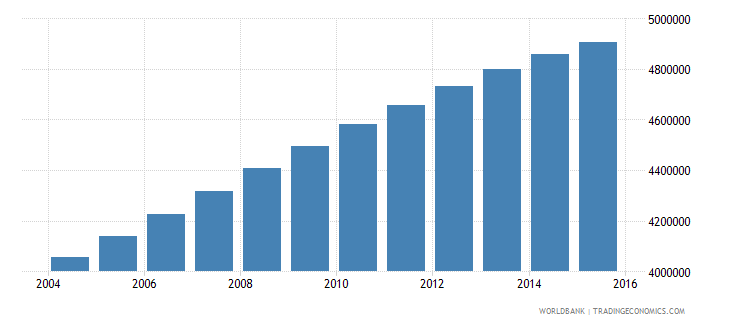 iraq population ages 10 15 total wb data