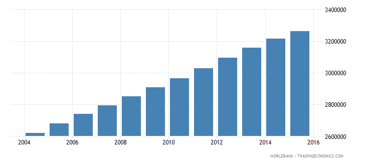 iraq population ages 11 18 male wb data