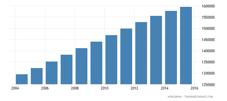 iraq population ages 12 15 female wb data