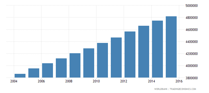 iraq population ages 12 17 total wb data