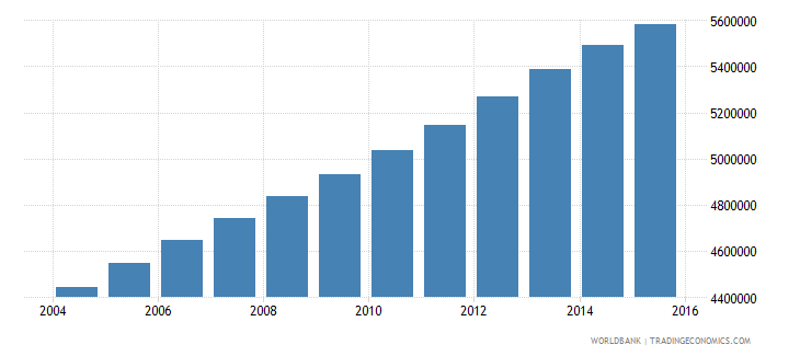 iraq population ages 12 18 total wb data