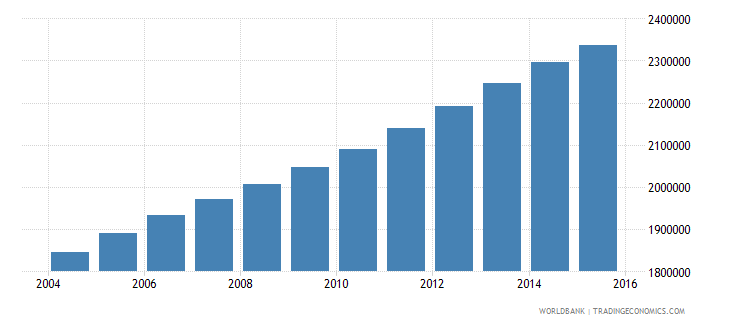 iraq population ages 13 18 female wb data