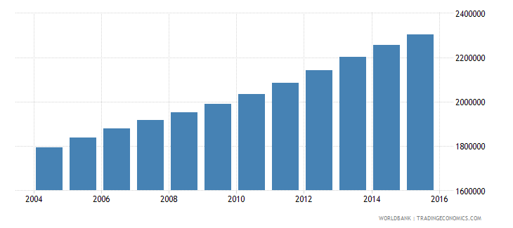 iraq population ages 14 19 female wb data