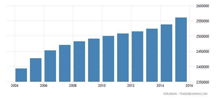 iraq population ages 4 6 total wb data