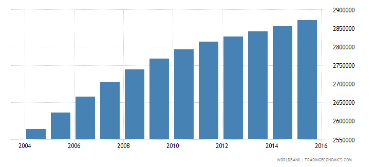 iraq population ages 5 11 female wb data
