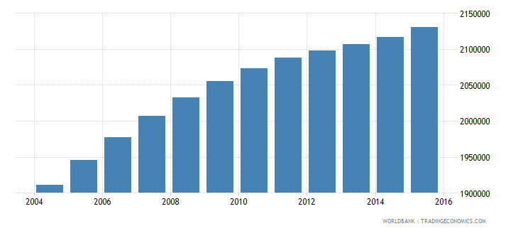 iraq population ages 6 10 male wb data