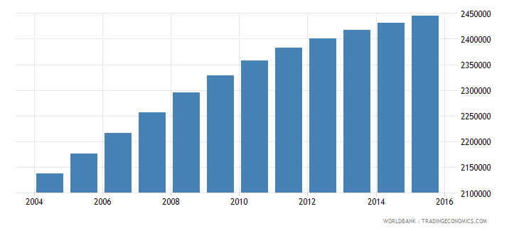 iraq population ages 7 12 female wb data