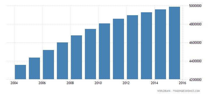 iraq population ages 7 12 total wb data