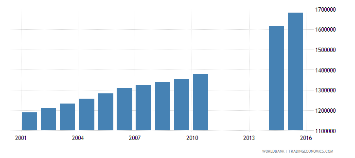iraq population of the official age for tertiary education female number wb data
