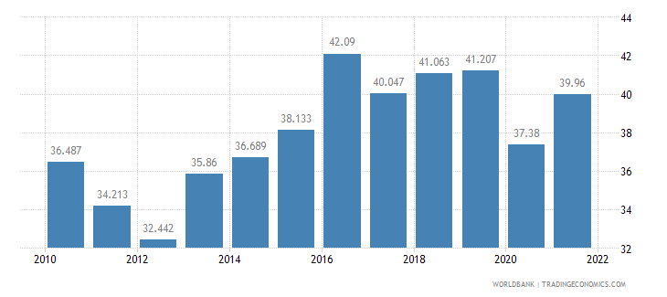 ireland employment to population ratio ages 15 24 male percent wb data
