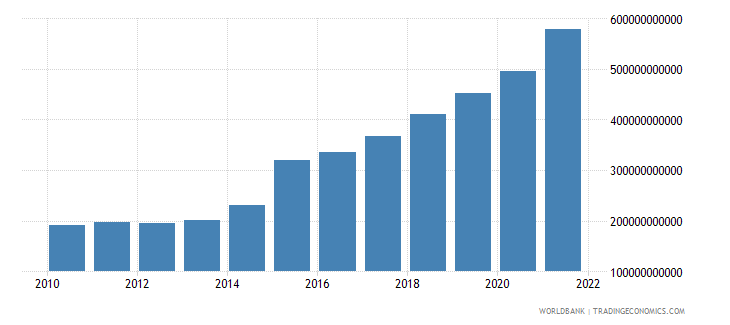 ireland exports of goods and services constant lcu wb data