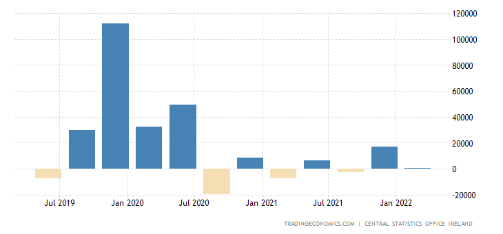 Ireland Foreign Direct Investment - Net Inflows
