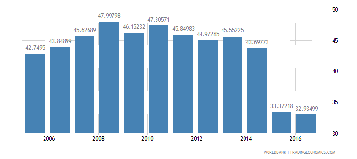 ireland household final consumption expenditure etc percent of gdp wb data