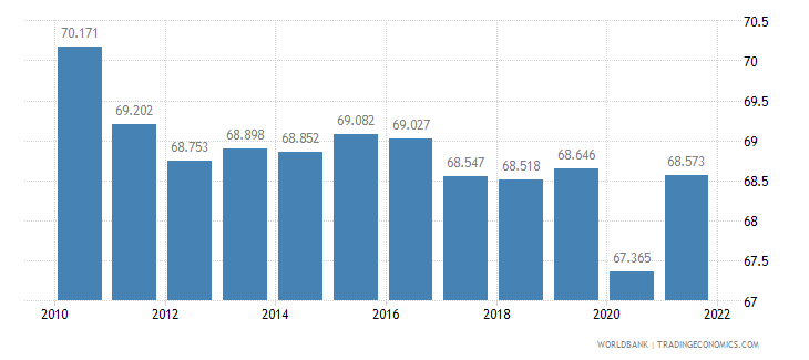 ireland labor participation rate male percent of male population ages 15 plus  wb data