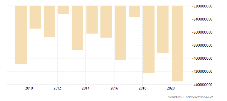 ireland net current transfers from abroad us dollar wb data