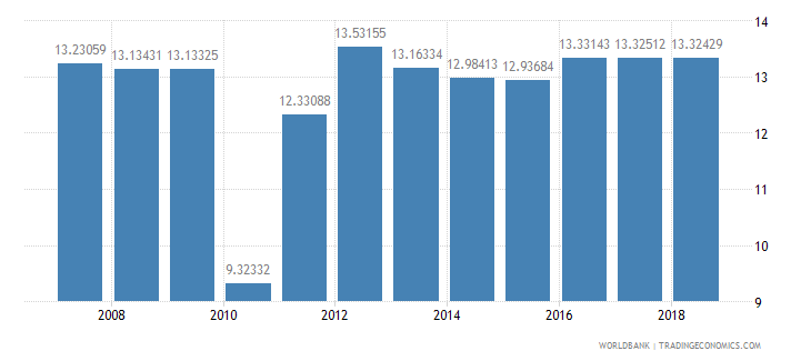 ireland public spending on education total percent of government expenditure wb data