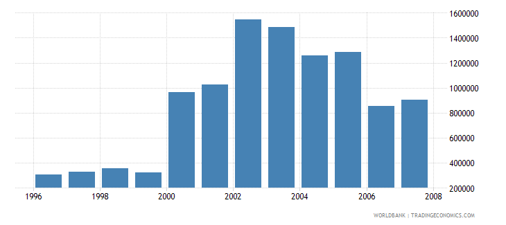 ireland total businesses registered number wb data