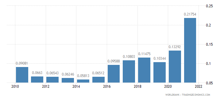 ireland total reserves in months of imports wb data