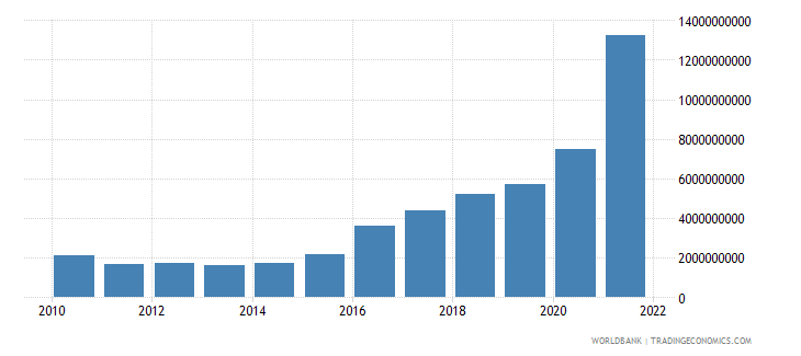 ireland total reserves includes gold us dollar wb data