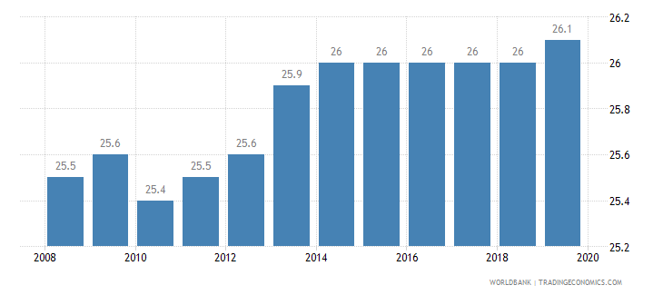 ireland total tax rate percent of profit wb data
