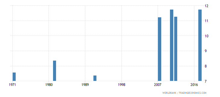 ireland uis mean years of schooling of the population age 25 female wb data