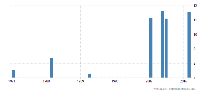 ireland uis mean years of schooling of the population age 25 total wb data