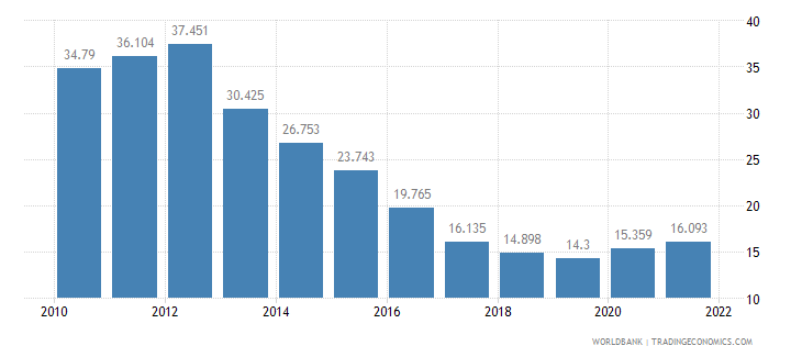 ireland unemployment youth male percent of male labor force ages 15 24 wb data