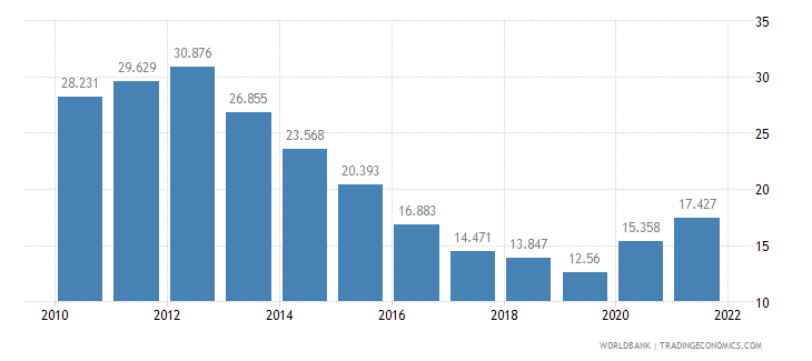 ireland unemployment youth total percent of total labor force ages 15 24 wb data