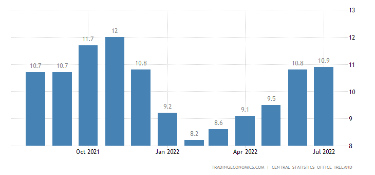 Ireland Youth Unemployment Rate