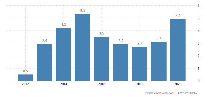Israel Current Account to GDP