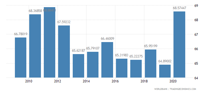 israel domestic credit to private sector percent of gdp wb data
