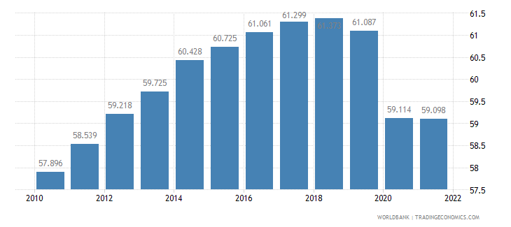 israel employment to population ratio 15 plus  total percent wb data