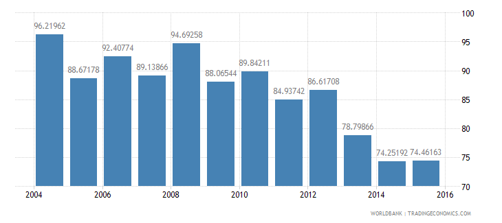 israel energy use kg of oil equivalent per dollar1 000 gdp constant 2005 ppp wb data