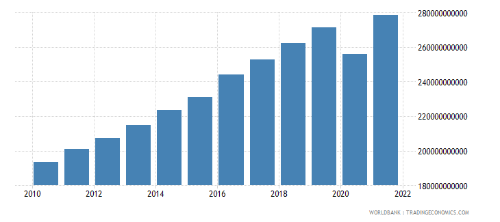 israel final consumption expenditure constant 2000 us dollar wb data
