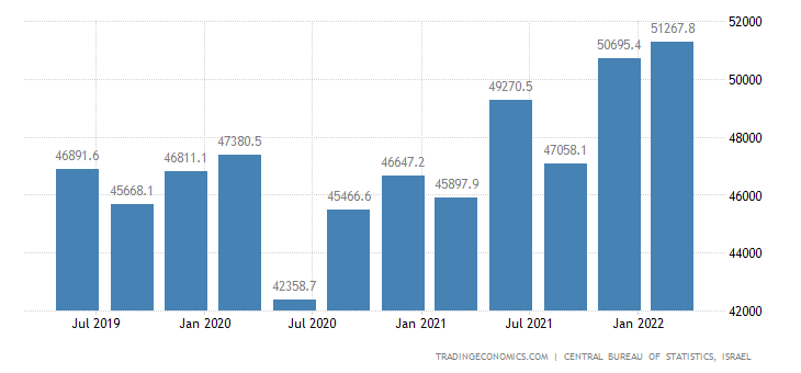 Israel GDP From Public Administration