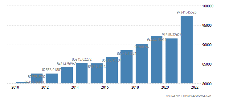 israel gdp per person employed constant 1990 ppp dollar wb data