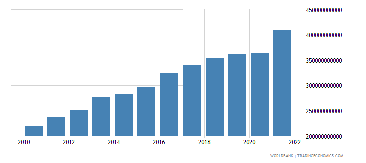 israel gdp ppp us dollar wb data