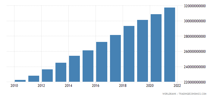 israel general government final consumption expenditure constant lcu wb data