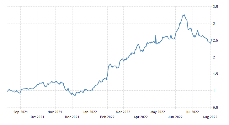 Israel Government Bond 10Y