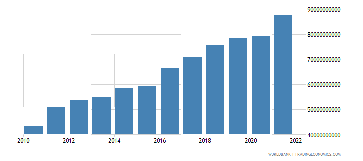 israel gross capital formation constant 2000 us dollar wb data